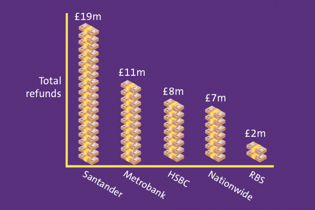 Chart showing total refunds by bank: £19 million from Santander, £11 million from Metrobank, £8 million from HSBC, £7 million from Nationwide and £2 million from RBS.