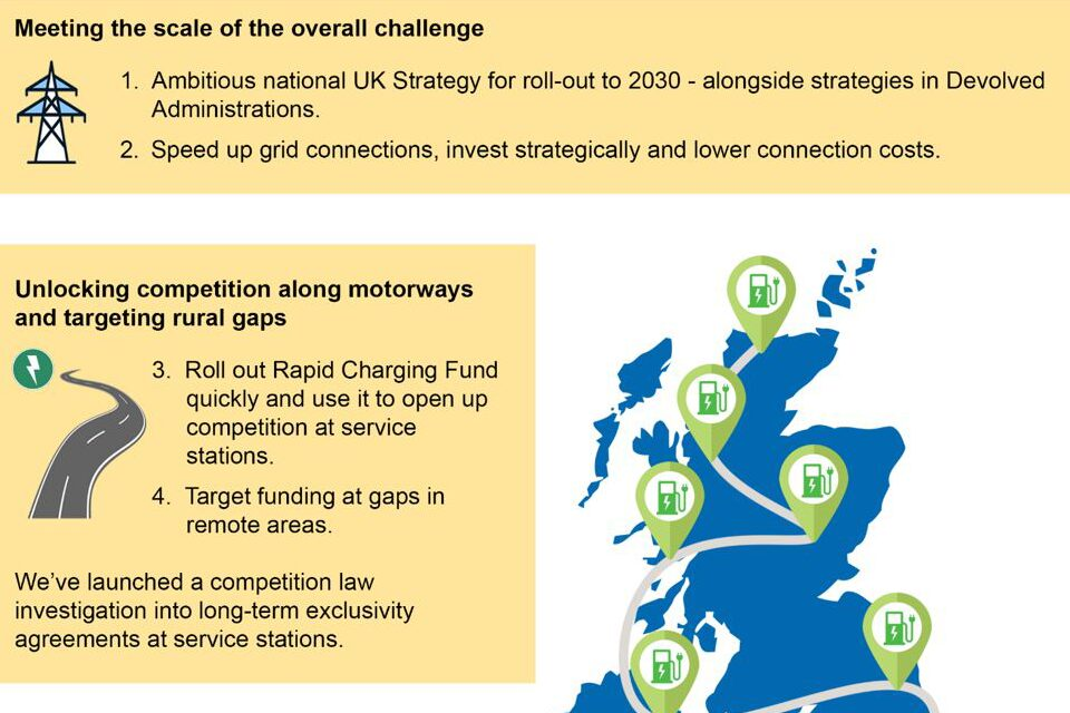 Meeting the scale of the overall challenge: 1. Ambitious national UK Strategy for roll-out to 2030, alongside strategies in Devolved Administrations. 2. Speed up grid connections, invest strategically and lower connection costs. Unlocking competition along motorways and targeting rural gaps: 3. Roll out Rapid Charging Fund quickly and use it to open up competition at service stations. 4. Target funding at gaps in remote areas. We've launched a competition law investigation into long-term exclusivity agreements at service stations.